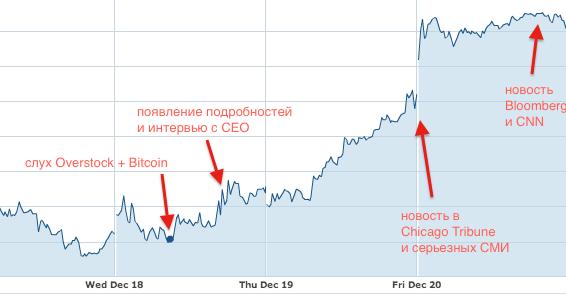 акции overstock и bitcoin