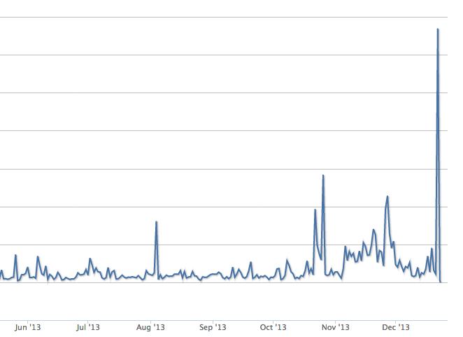 """График """"Bitcoin days destroyed"""" показывает масштабное движение биткоинов длительное время лежавших без активности. График строится на основе формулы (# BTC * дней без активности)."""