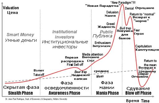 Когда лопнет пузырь биткоинов свои биткоин кран создать