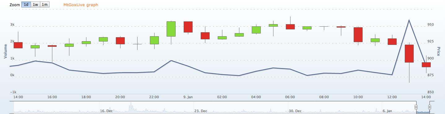 График цены криптовалюты приложение ios криптовалюты