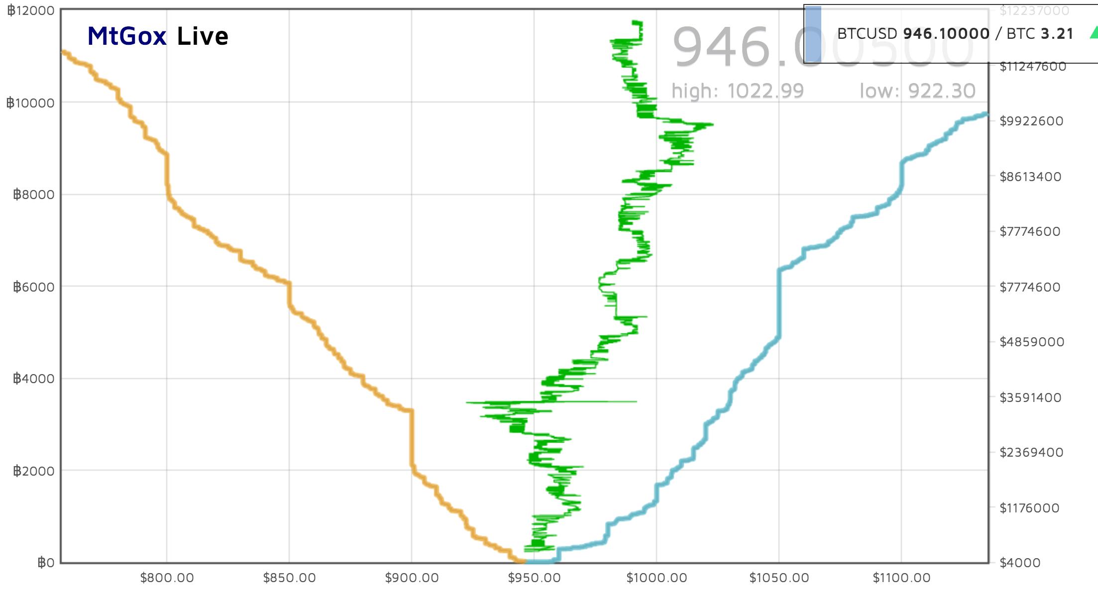 Биржа криптовалют графики бинарные опционы на метатрейдере 5
