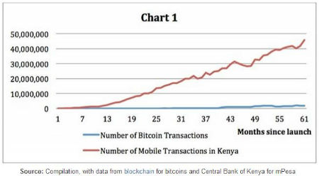 График использования M-Pesa по сравнению с Биткоин. По оси X -- количество месяцев после запуска, Y -- количество транзакций. Биткоин отстает.