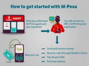m-pesa-how-it-works