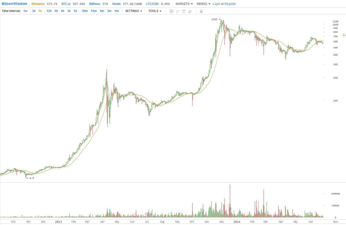 bitcoin продать дамп core-7