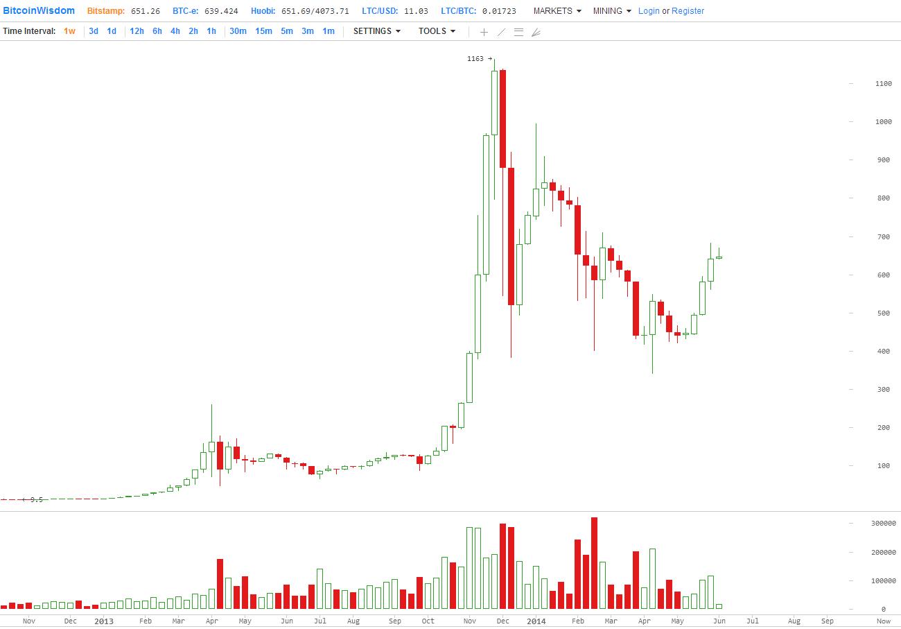 какое время за биткоин майнится-1