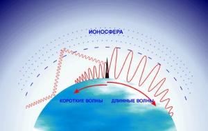 Радиоволны способны покрыть огромные расстояния
