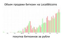 localbitcoins рубли