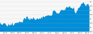 акции microsoft за год
