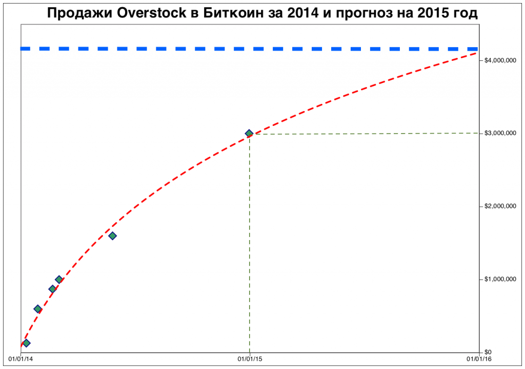 overstock-2014-2015