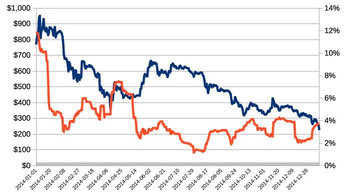 bitcoin-volatility-2014