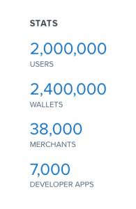 Статистика Coinbase, январь 2015