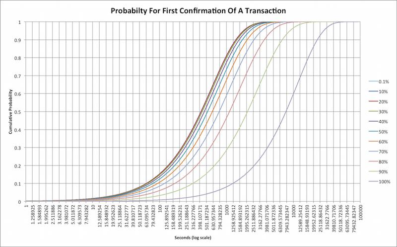 Вероятность подтверждения транзакции с течением времени при различных нагрузках.