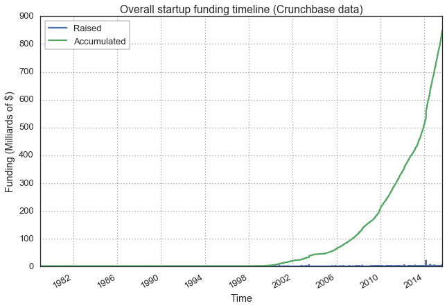 all_funding