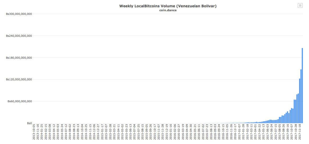 объем транзакций на Localbitcoins