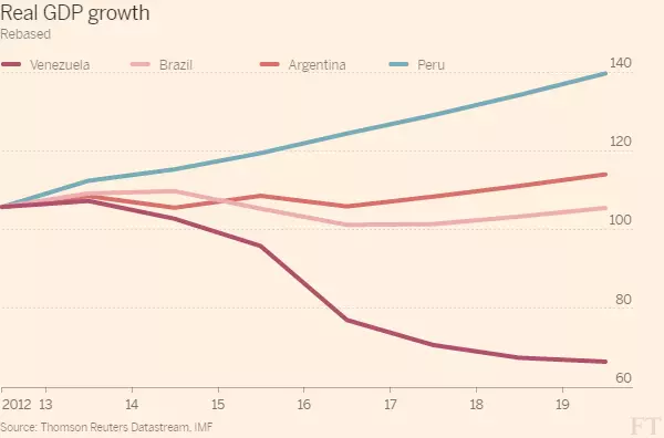 ВВП Венесуэлы в сравнении