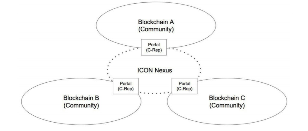 Схема работы ICON Nexus