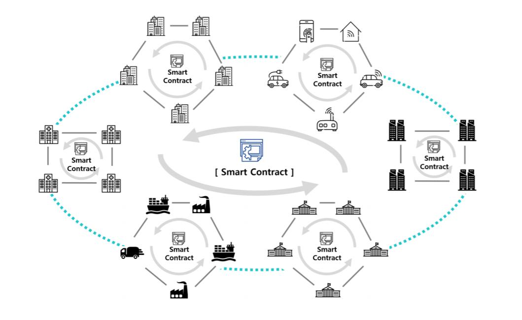 использование смарт-контрактов в ICON для объединения блокчейнов