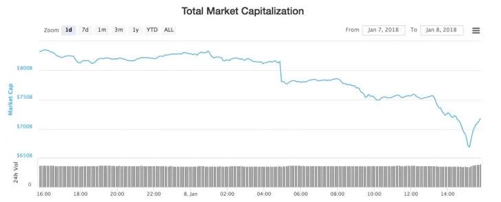 капитализация криптовалют 7 января 2018